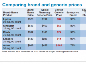 Costco Brand Name vs. Generic prescription costs